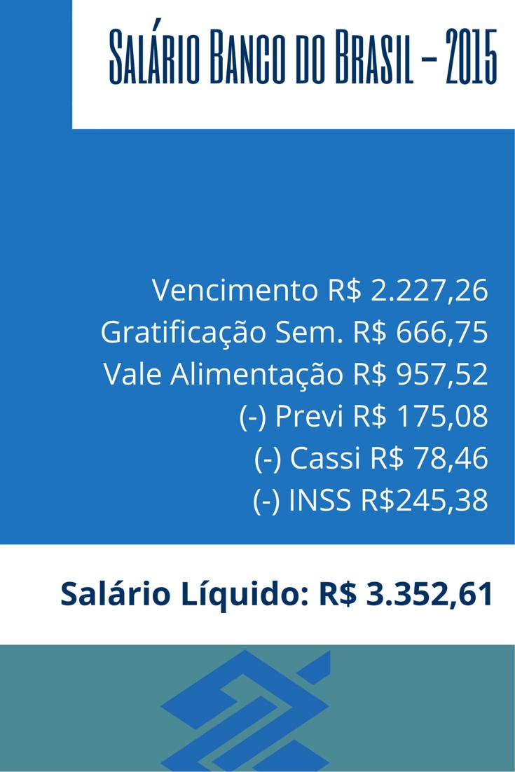 Salário Banco do Brasil